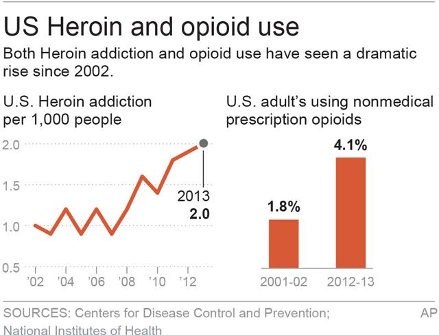 HEROIN OPIOID USE